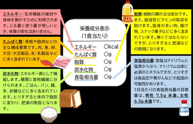 健康づくりの四角い窓『栄養成分表示』を知ろう!|尼崎市公式ホームページ